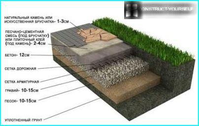 Kakkukerrokset laatoitettaessa betonia